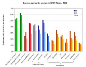 Percentages of Women getting STEM degrees